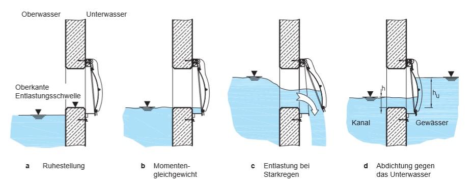 FluidFrame funksjon
