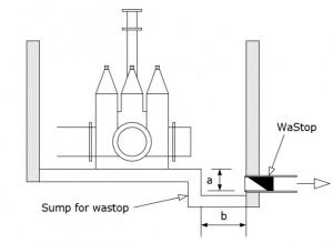 Wastop vannkum