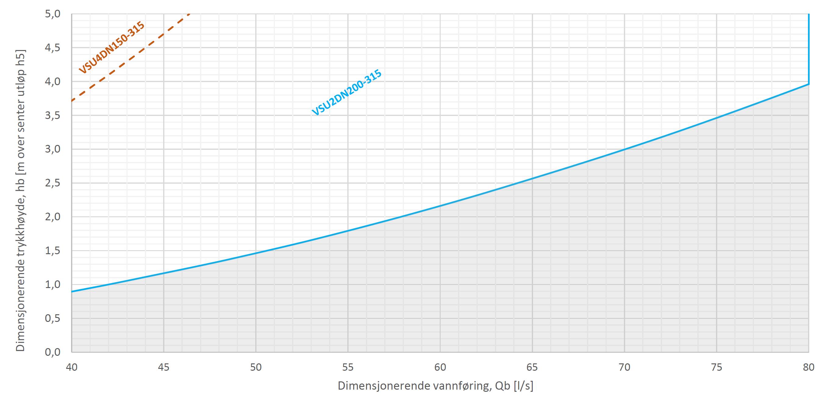 FluidVertic VSU kapasitet 40-80