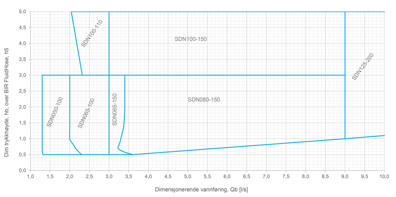 FluidHose SDn kapasitet 0-10 l/s