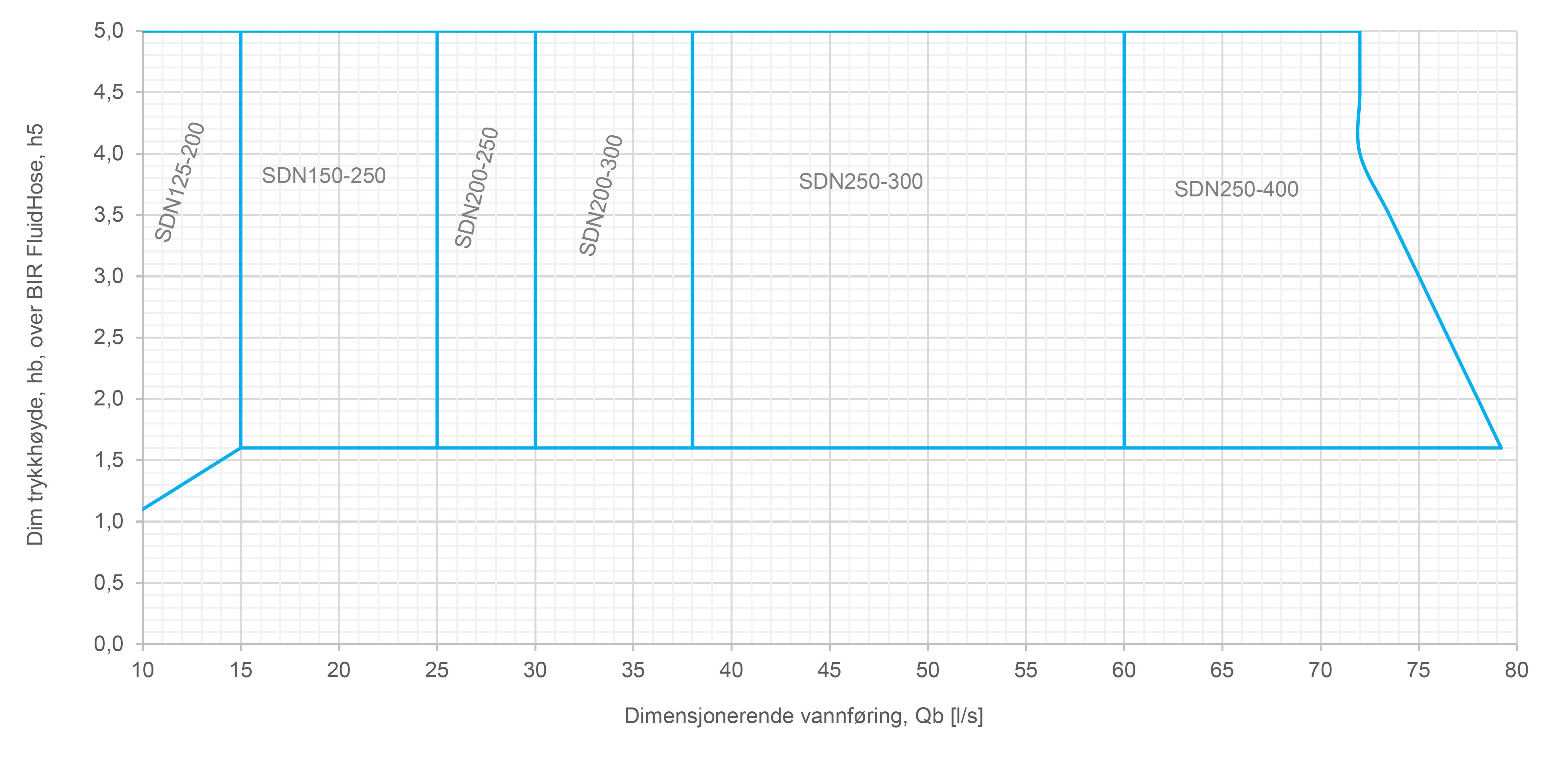FluidHose SDn kapasitet 11-80 l/s