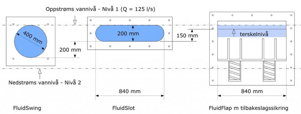 FluidSlot funksjon