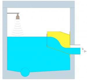 FluidVenturi funksjon